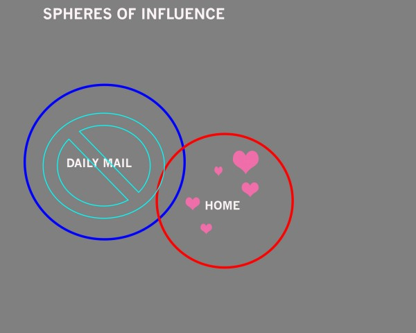 'Spheres of influence', Venn diagram made by AGNES.