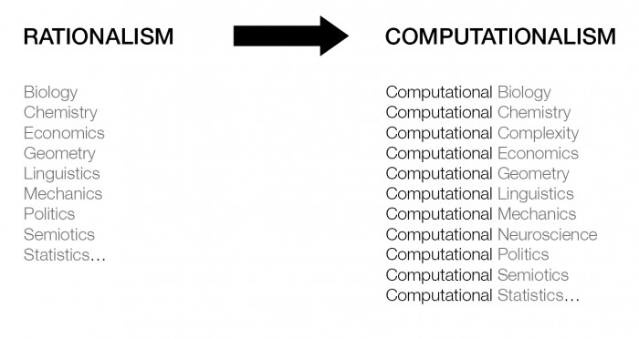 Philippe Morel, Computationalism Diagram. This diagram is part of the theory of Computationalism I started to establish in 2000 until today